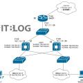 GNS3 模擬網絡應如何使用?請先了解網絡環境及相關設定