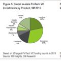 花旗報告:2016全球FinTech變革全景揭秘,及2017年前景展望