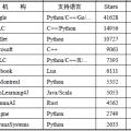 TensorFlow和Caffe、MXNet、Keras等其他深度學習框架的對比