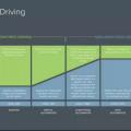 分級、激光雷達、V2X……一篇文章教你讀懂自動駕駛