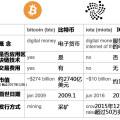 數字貨幣 | 專為物聯網設計,IOTA幣新手入門指南