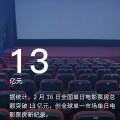 大年初一全國電影票房破 13 億元