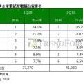 2018Q2全球筆記本出貨量增長10.2%,蘋果跌至第六