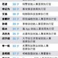 財富公布中國40歲商業精英榜單:有兩成從事人工智能行業