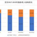 焦點分析|京東業績回暖,物流拖累變功臣