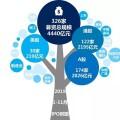 滬深IPO規模同比上漲超五成,全球賬面退出高達萬億元 | 1-11月IPO報告