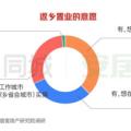 58同城、安居客發佈2020返鄉置業報告:重慶、成都、西安成返鄉置業熱門城市