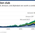 美股大漲,四大科技公司齊破萬億,特斯拉市值超福特 10 倍