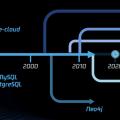 騰訊雲數據庫MySQL 8.0 正式上線:「80后」漸感吃力,「20后」茁壯成長