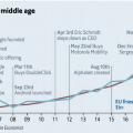 谷歌:一年賺340億美元擋不住中年危機