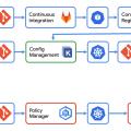 深入淺出 Anthos:現代化應用程式的開發與部署