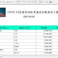 [JR02] 用 Jaspersoft Studio 製作COVID-19統計報表,Step by step