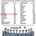 【機票。優惠新聞】馬來西亞 > 香港 – 12fly.com.my 網站出售, 馬來西亞航空, 馬來西亞久往香港機票, 只需要266馬幣MYR,  購票截止日期…